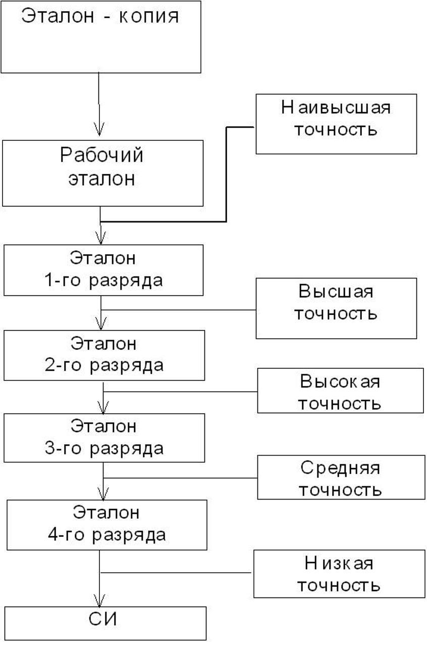 поверочная схема метрология